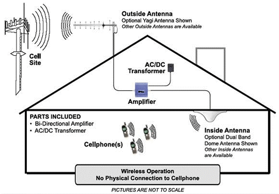 Outside Antenna Optional Yagi Antenna Shown Other Outside Antennas are Available Cell Site ACIDC Transformer Amplifier PARTS INCLUDED Bi-Directional Amplifior AC/DC Transformer Inside Antenna Optional Dual Band Dome Antenna Shown . Cellphone(s) Other Inside Antennas are Available Wireless Operation No Physical Connection to Cellphone PICTURES ARE NOT TO SCALE